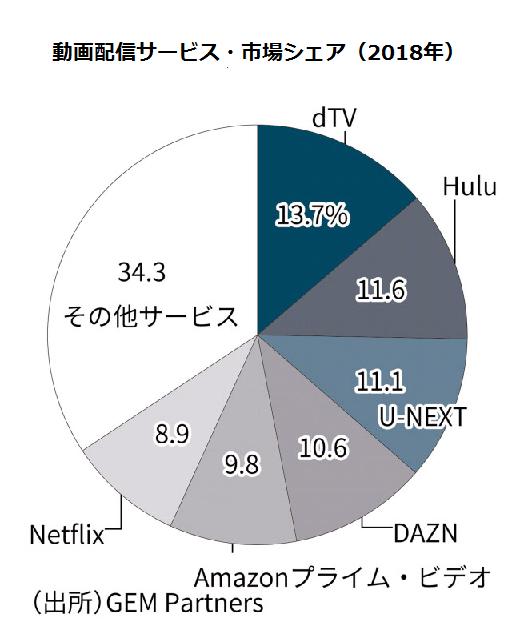 動画配信サービス(VOD)の市場シェア表