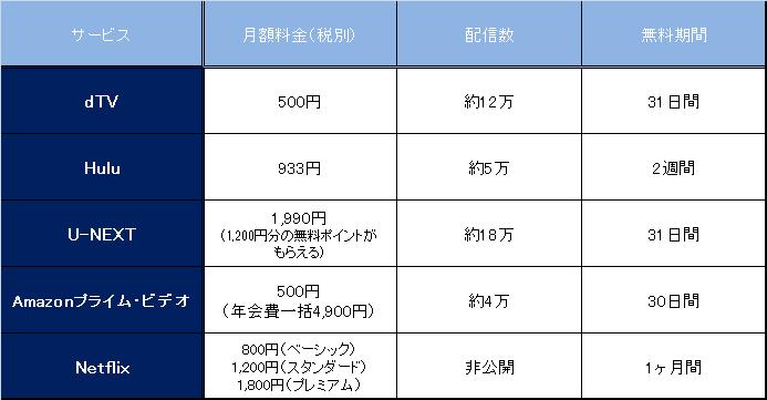動画配信サービス(VOD)比較